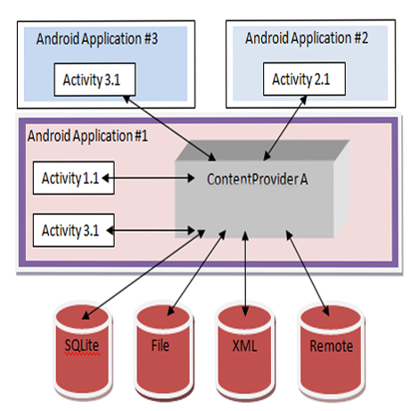 Study Android Activity