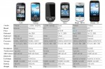 Good Android Phone Comparison