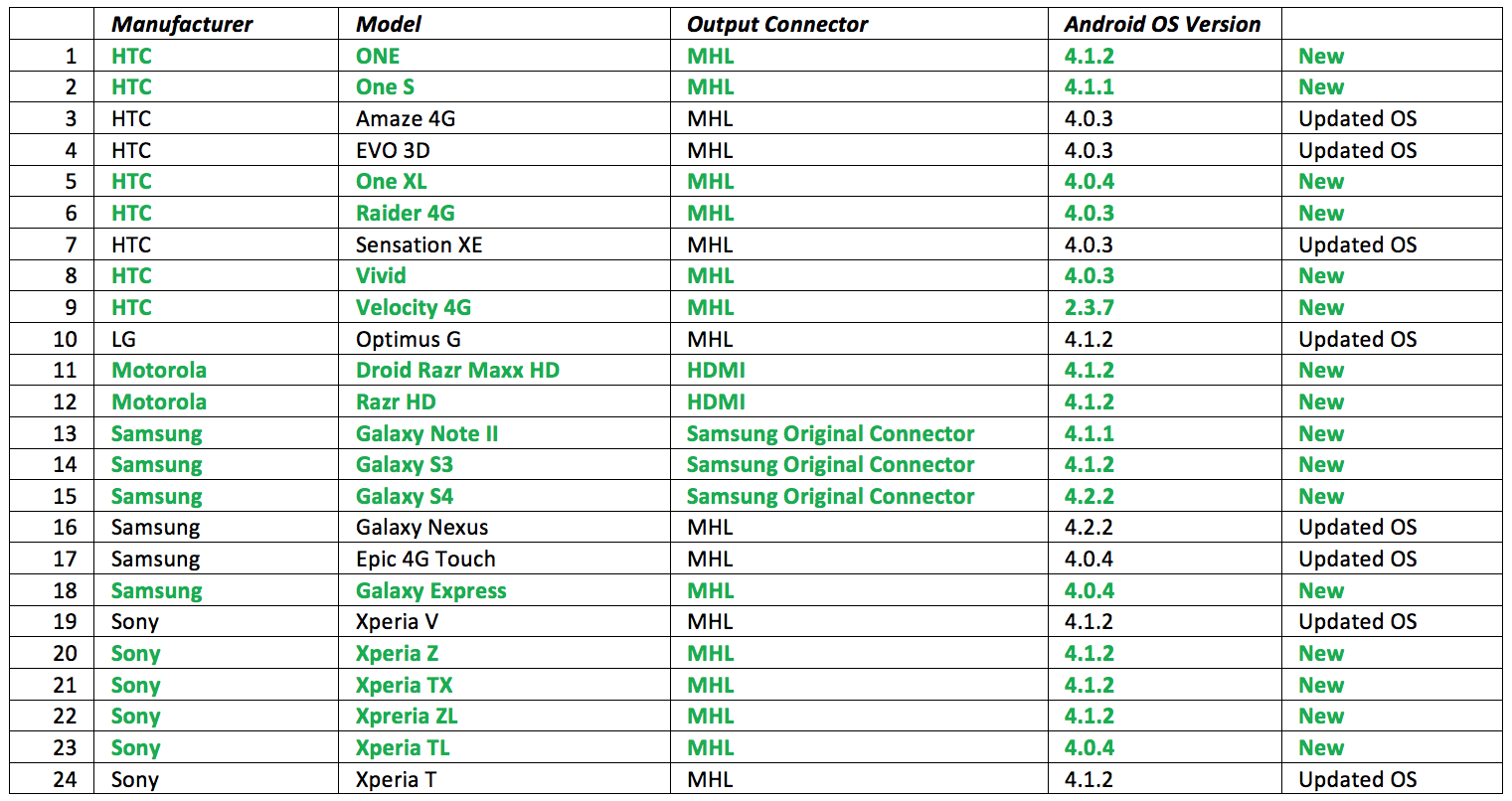 New Android Phone List