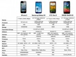 Excellent Compare Android Phones