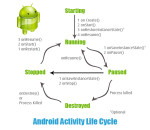 Diagram of Developing Android Apps