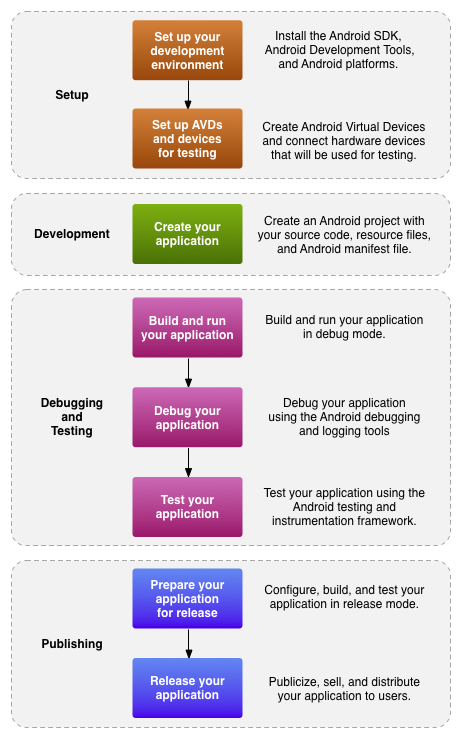 Model of Developing For Android