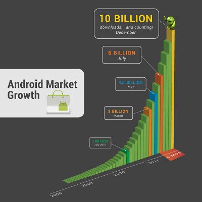 Graph on Download Apps For Android
