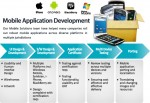 Diagram of Mobile Application Development