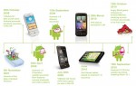 Diagram of What Is Android Phone